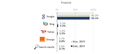 google pdm france